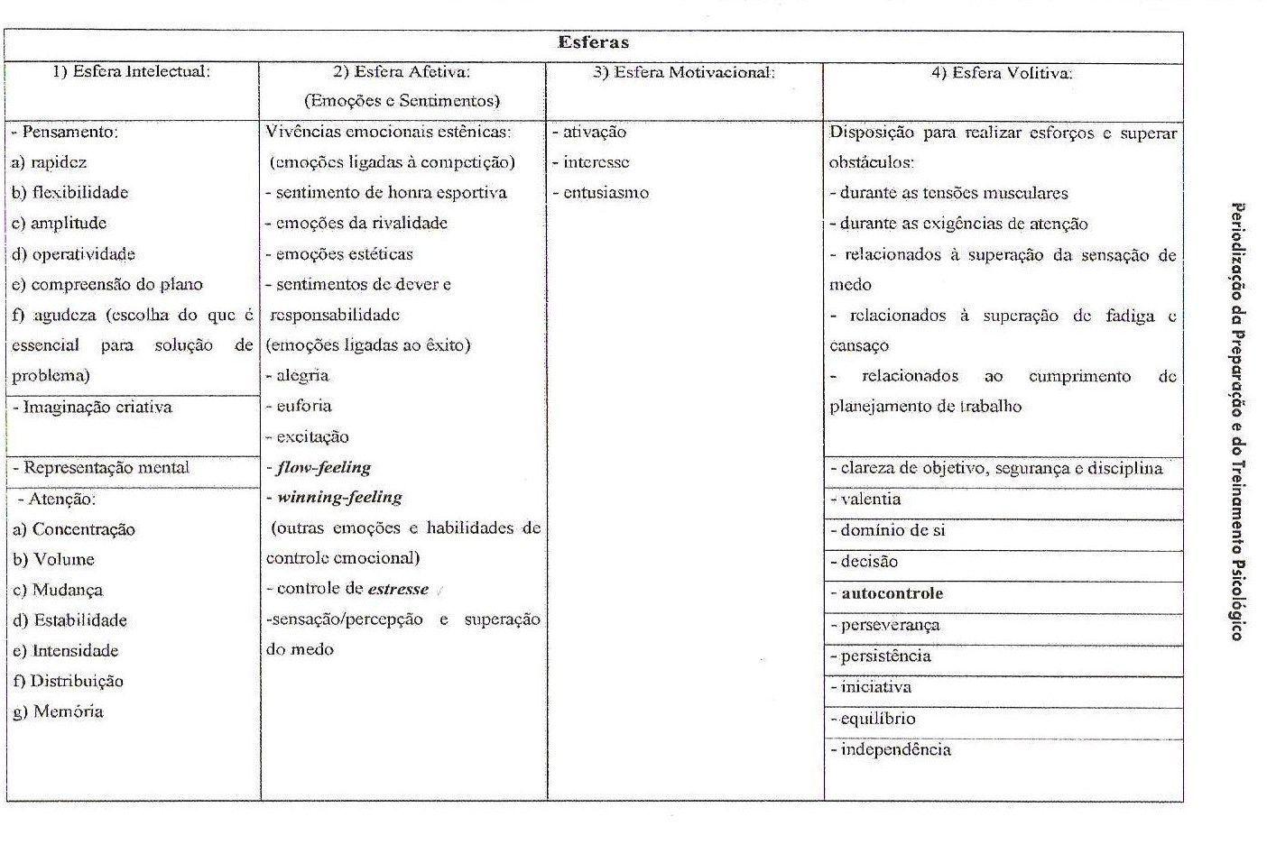DIGITALIZAÇÃO RODRIGO 1 - Periodização Psicológica no Esporte